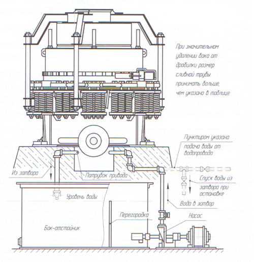 Конусная дробилка уралмаш кмд-2200т сборка молотковая дробилка зерна с функцией всасывания и нагнетания